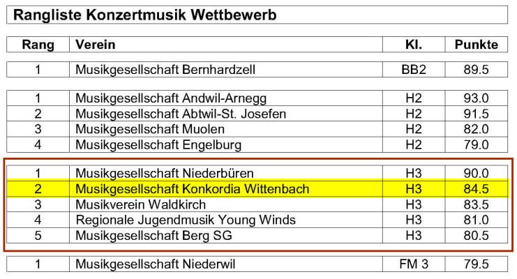 2018-Kreismusiktag-Mörschwil-Rangliste4